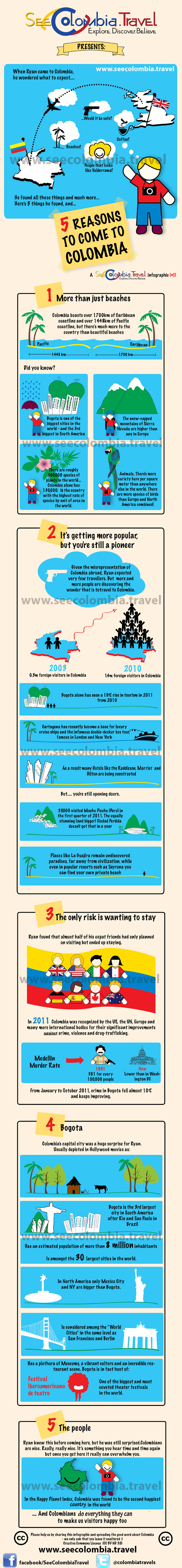 Colombia Travel Infographic 1
